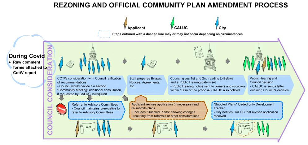 Land Development Steps : Community association land use committees victoria