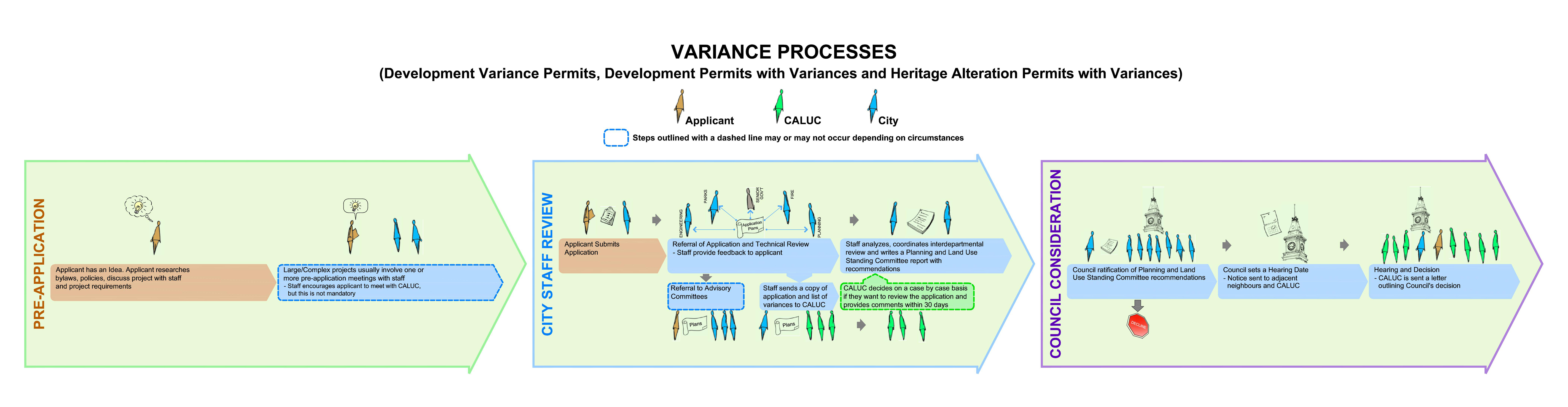 Community Association Land Use Committees Victoria Process Flow Diagram Uses Application Submission And Review
